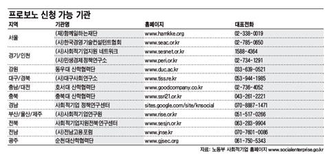 노동부사회적기업홈페이지_그래픽_프로보노_프로보노신청가능기관_2010