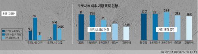 자료=굿네이버스 '2020 아동 재난 대응 실태 조사'