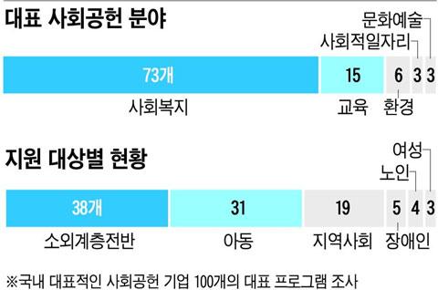 미상_그래픽_사회공헌_100개대표프로그램_2010