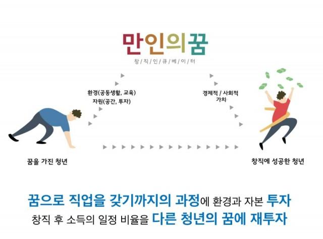 만인의 꿈_청세담_청년창업_취업_생태계
