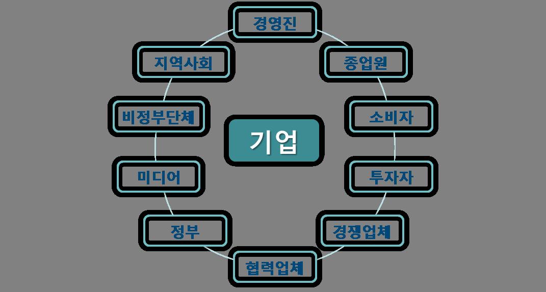 IGI제공_이재혁교수CSR전략_2_기업의 이해관계자 그룹